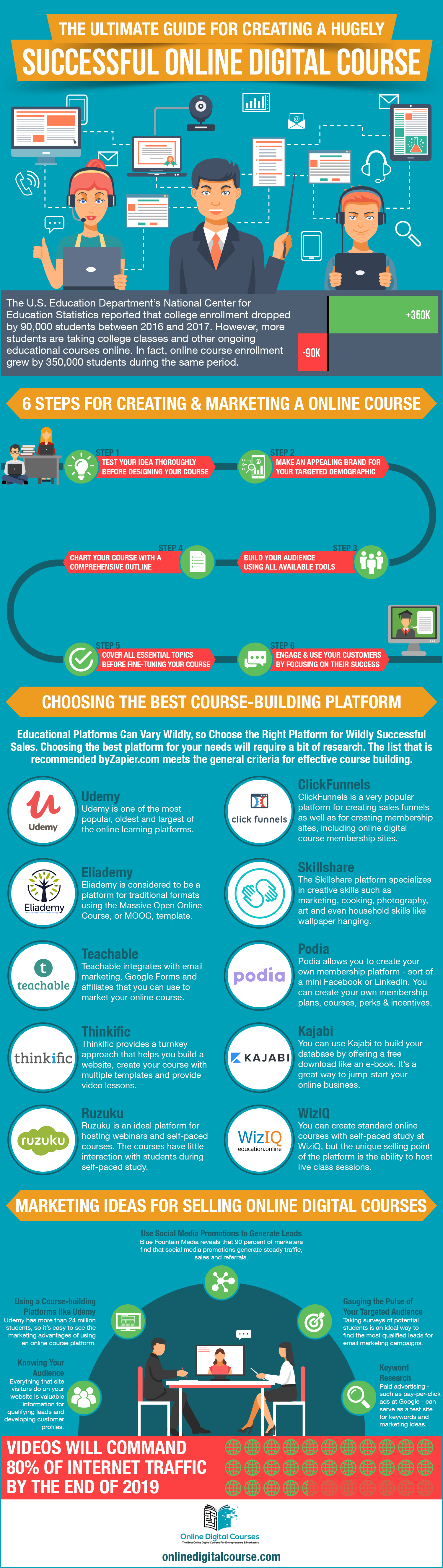 Ultimate Guide for Creating a Hugely Successful Online Digital Course