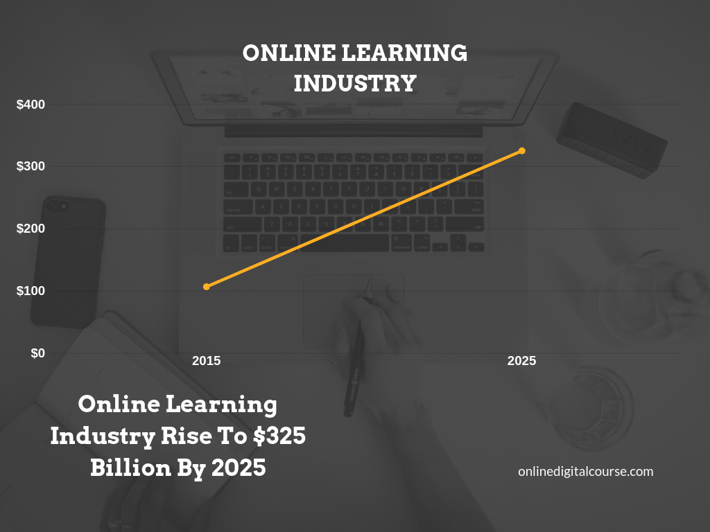 Online Learning Industry Rise to $325 Billion by 2025